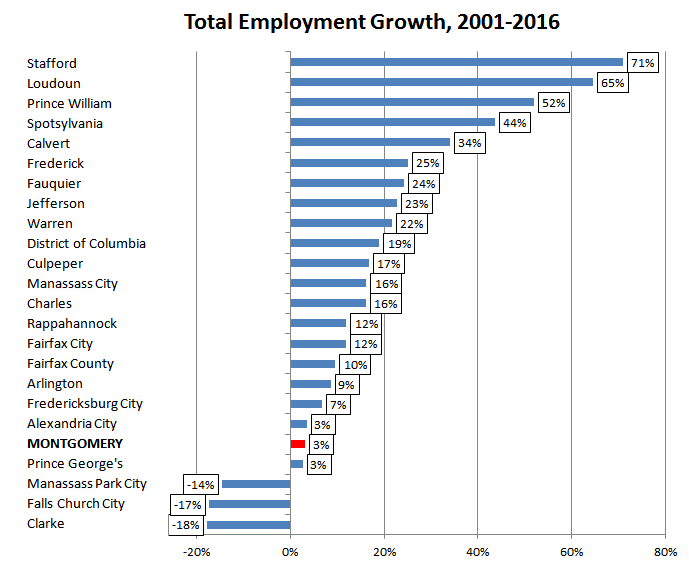 Total Employment Growth 2001-2016