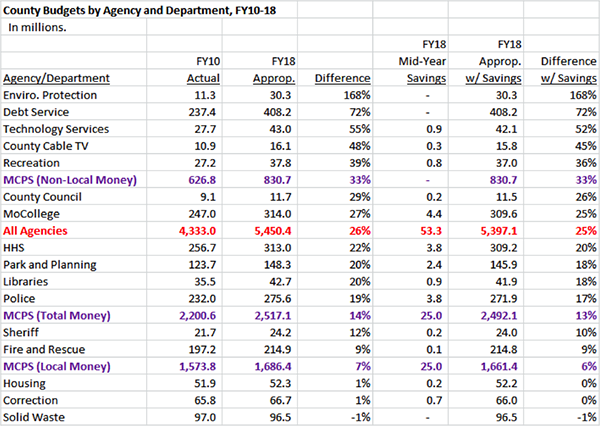 County Budgets by Agency and Department, FY10-18