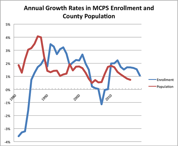 Annual Growth Rates in MCPS Enrollment and County Population