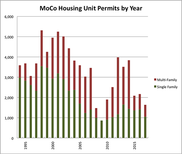 MoCo Housing Unit Permits by Year